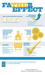Parenting Matters Infographic Father