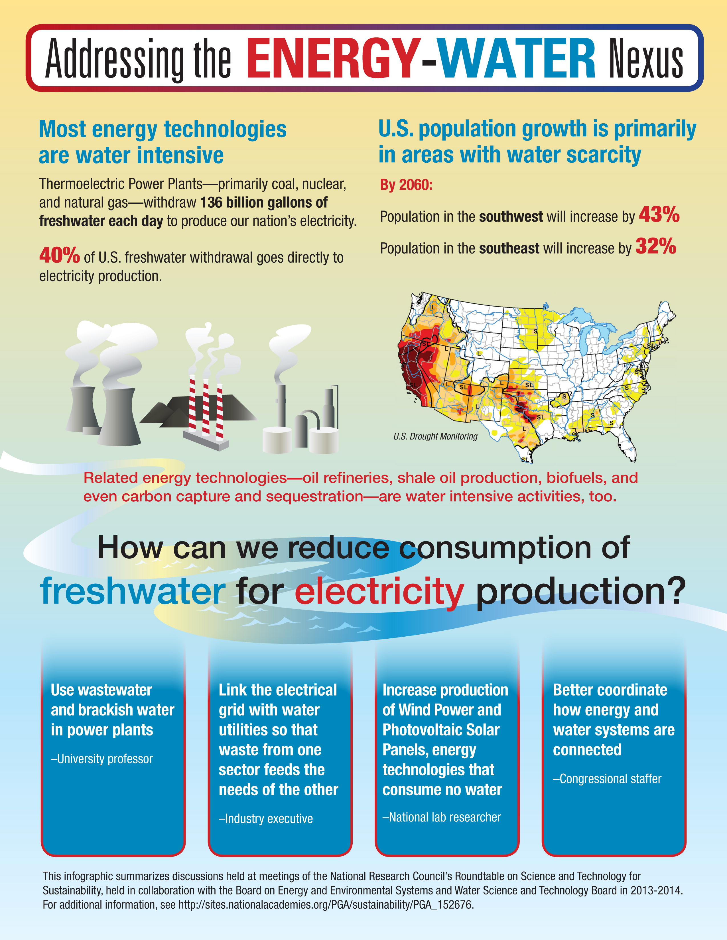 Energy-Water Infographic-jpg